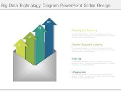 Big Data Technology Diagram Powerpoint Slides Design