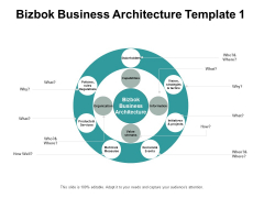 Bizbok Business Architecture Initiatives And Projects Ppt PowerPoint Presentation Gallery Professional