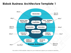 Bizbok Business Architecture Ppt PowerPoint Presentation Layouts Layouts