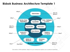 Bizbok Business Architecture Ppt PowerPoint Presentation Layouts Layouts