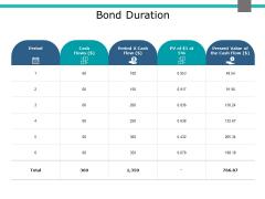 Bond Duration Ppt PowerPoint Presentation Inspiration Format Ideas