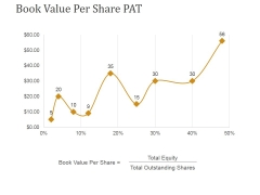 Book Value Per Share Pat Ppt PowerPoint Presentation Outline Slides