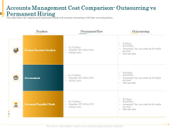 Bookkeeping Service Manage Financial Transactions Accounts Management Cost Comparison Outsourcing Vs Permanent Hiring Rules PDF