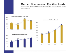 Boost Marketing And Sales Through Live Chat Metric Conversation Qualified Leads Ppt Icon Example Topics PDF