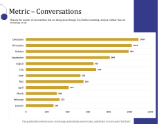 Boost Marketing And Sales Through Live Chat Metric Conversations Ppt Model Brochure PDF