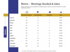 Boost Marketing And Sales Through Live Chat Metric Meetings Booked And Sales Ppt Gallery Gridlines PDF