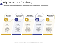 Boost Marketing And Sales Through Live Chat Why Conversational Marketing Ppt Gallery Icon PDF