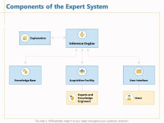 Boosting Machine Learning Components Of The Expert System Ppt PowerPoint Presentation Model Sample PDF