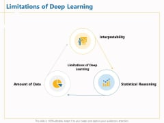 Boosting Machine Learning Limitations Of Deep Learning Ppt PowerPoint Presentation Outline Inspiration PDF