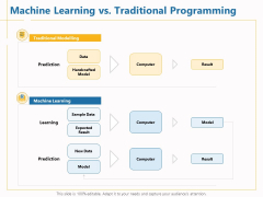 Boosting Machine Learning Machine Learning Vs Traditional Programming Ppt PowerPoint Presentation Show Deck PDF