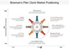 Bowmans Plan Clock Market Positioning Ppt PowerPoint Presentation Ideas Skills PDF