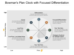 Bowmans Plan Clock With Focused Differentiation Ppt PowerPoint Presentation Model Graphics Pictures PDF