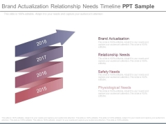 Brand Actualization Relationship Needs Timeline Ppt Sample