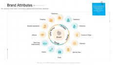 Brand Advancement Brand Attributes Ppt PowerPoint Presentation Styles Design Ideas PDF