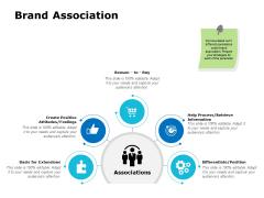 Brand Association Ppt PowerPoint Presentation Professional Background