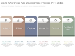 Brand Awareness And Development Process Ppt Slides