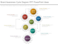 Brand Awareness Cycle Diagram Ppt Powerpoint Ideas