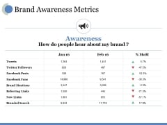 Brand Awareness Metrics Ppt PowerPoint Presentation File Formats