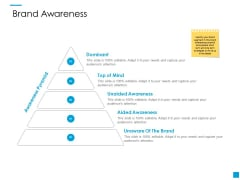 Brand Awareness Ppt PowerPoint Presentation Professional Rules