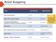 Brand Budgeting Ppt PowerPoint Presentation Portfolio Icon