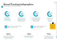Brand Building Brand Tracking Infographics Ppt Professional Outfit PDF