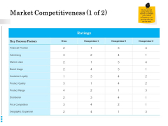Brand Building Market Competitiveness Ppt Layouts Maker PDF