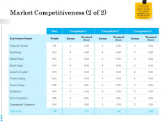 Brand Building Market Competitiveness Rating Ppt Infographics Tips PDF