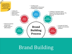 Brand Building Ppt PowerPoint Presentation File Design Inspiration