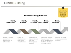 Brand Building Ppt PowerPoint Presentation Gallery Show
