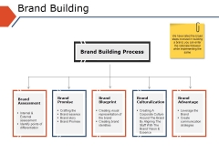 Brand Building Ppt PowerPoint Presentation Inspiration Infographic Template