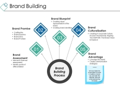 Brand Building Ppt PowerPoint Presentation Layouts Gridlines