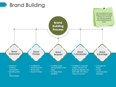 Brand Building Ppt PowerPoint Presentation Summary Designs