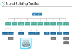 Brand Building Tactics Ppt PowerPoint Presentation Gallery Infographic Template