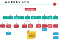 Brand Building Tactics Ppt PowerPoint Presentation Ideas