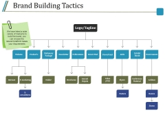 Brand Building Tactics Ppt PowerPoint Presentation Infographics Example