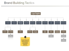 Brand Building Tactics Ppt PowerPoint Presentation Visual Aids Professional