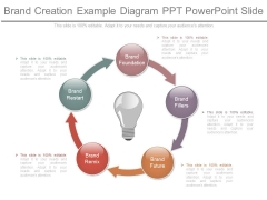 Brand Creation Example Diagram Ppt Powerpoint Slide