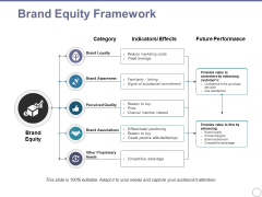 Brand Equity Framework Ppt PowerPoint Presentation Model Infographic Template