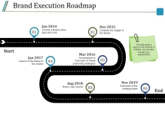 Brand Execution Roadmap Ppt PowerPoint Presentation Model Introduction