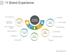 Brand Experience Ppt PowerPoint Presentation Shapes