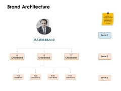 Brand Identity How Build It Brand Architecture Ppt Infographics Inspiration PDF