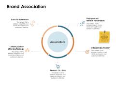 Brand Identity How Build It Brand Association Ppt Show PDF