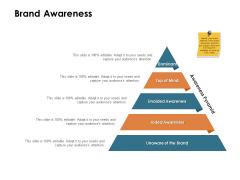 Brand Identity How Build It Brand Awareness Ppt Summary PDF