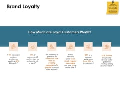 Brand Identity How Build It Brand Loyalty Ppt Ideas Slide Portrait PDF
