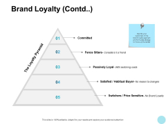 Brand Loyalty Contd Passively Ppt PowerPoint Presentation Icon Portrait