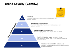Brand Loyalty Contd Ppt PowerPoint Presentation Slides Guide