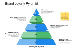 Brand Loyalty Pyramid Ppt Powerpoint Presentation Infographics Template