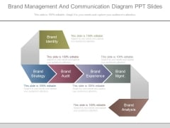 Brand Management And Communication Diagram Ppt Slides