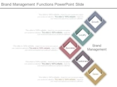 Brand Management Functions Powerpoint Slide