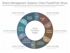 Brand Management Systems Chart Powerpoint Show